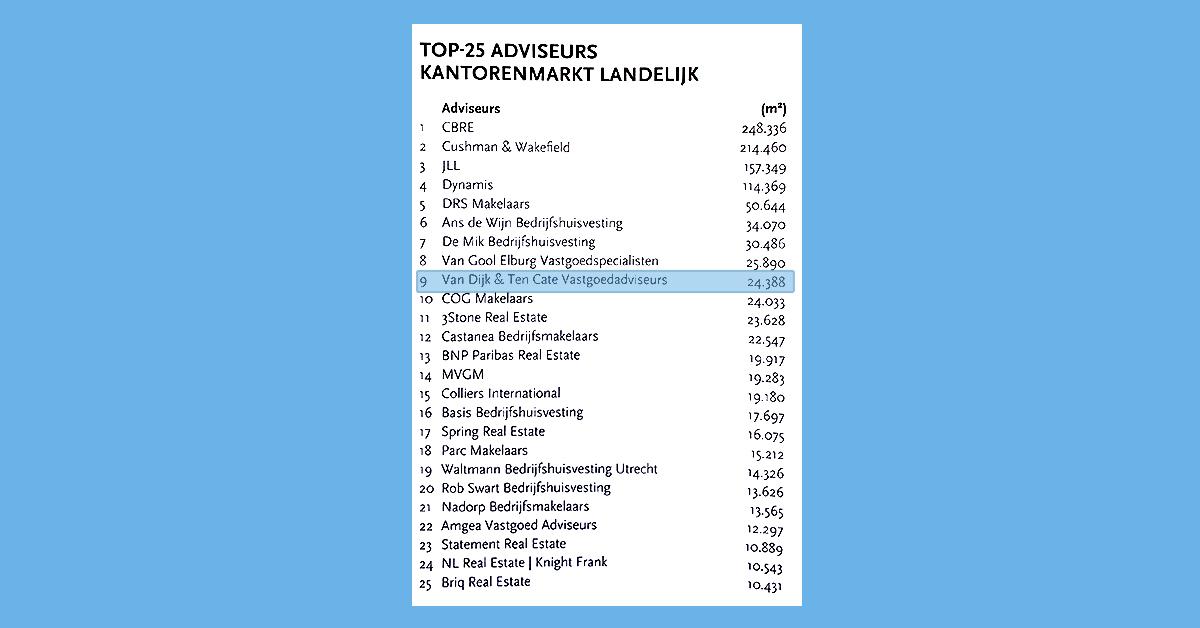 van-dijk-ten-cate-vastgoedadviseurs-top-25-adviseurs-kantorenmarkt-landelijk